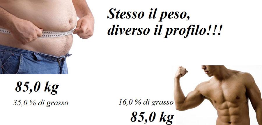 peso-relativo